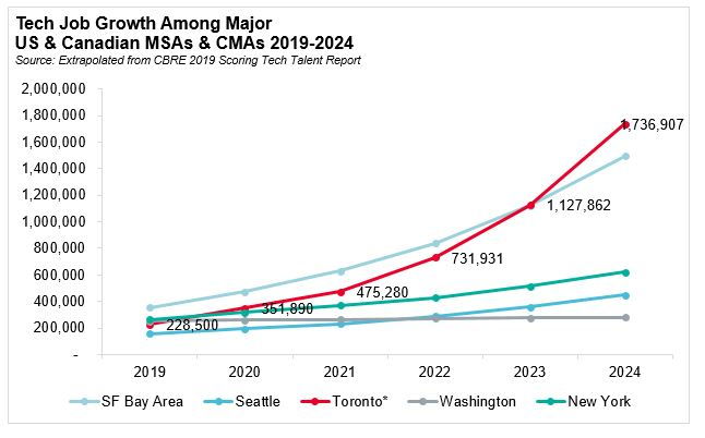 What Makes The Toronto Region The Fastest Growing Tech Hub In North America